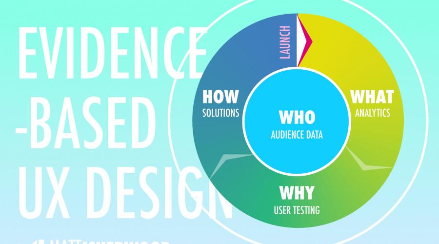 Evidence based UX design